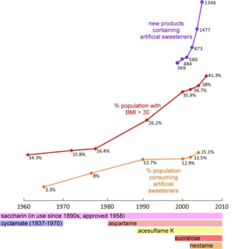 Artificial Sweetner Graph